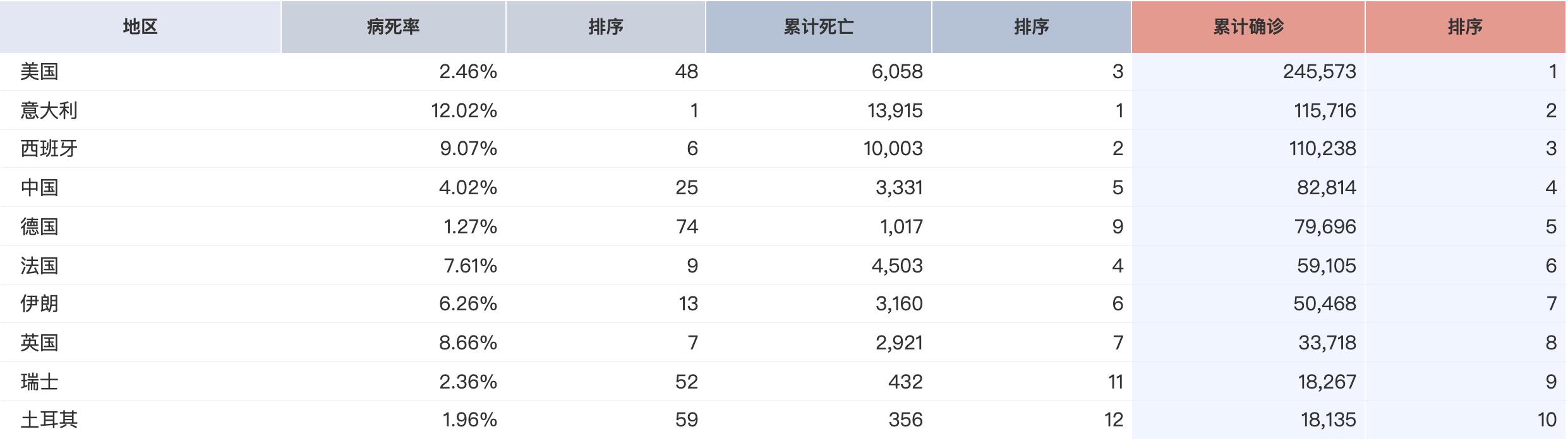 截至4月3日,确诊人数排名前10的国家。来源:丁香园实时疫情地图