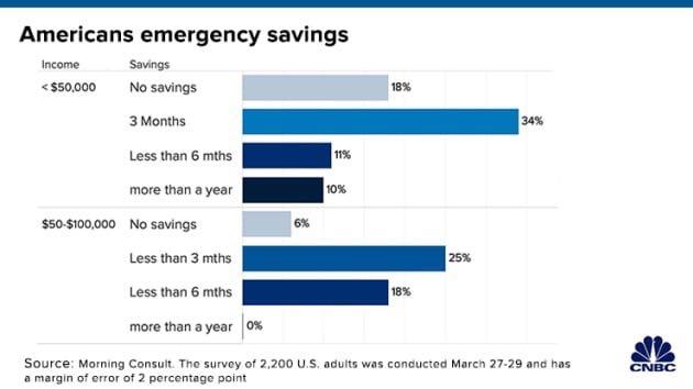美国人民收入与存款示意图(图片来源:美国消费者新闻与商业频道)