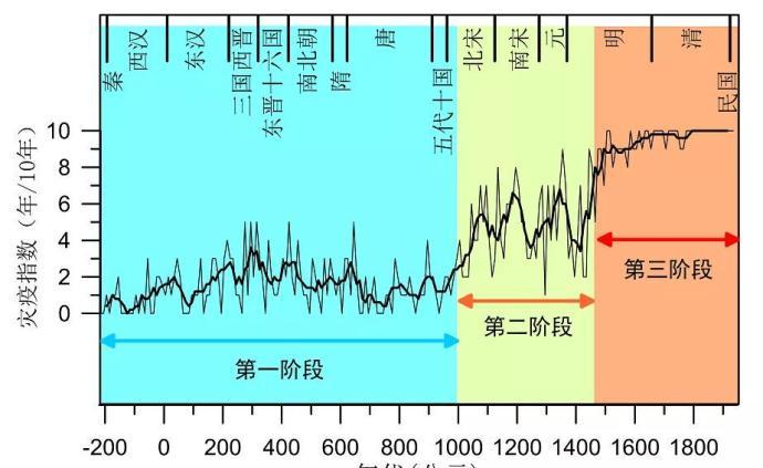 """2200年来中国瘟疫灾害时空变化:有880个""""疫灾之年"""""""