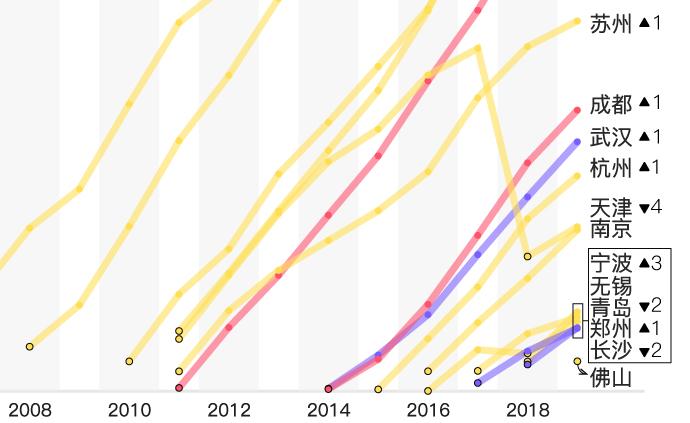 GDP萬億俱樂部達17城,佛山首次進入,多個城市排名變化