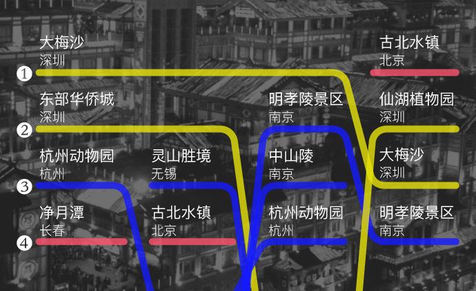 圖解|五一出行數據出爐,你的家鄉是熱門目的地嗎?