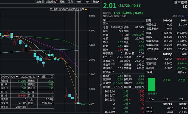 美股收低道指跌超百点,瑞幸咖啡两日跌54%