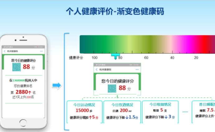 """杭州市衛健委回應""""漸變色健康碼"""":僅為設想,暫無上線計劃"""