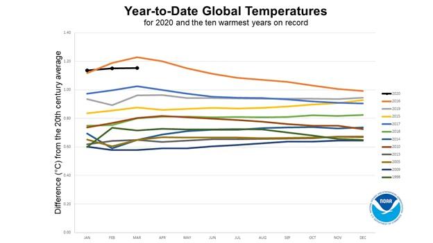 NOAA数据表现2020年前3月的全球平均温度为有记录以来最高。