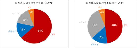 图3:已知外汇储备中的货币份额(1899与1913)。数据来源:Lindert,1969;Eichengreen,2018;东方证券整理