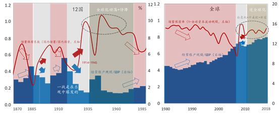 图2:全球化-失衡-逆全球化/重构-再全球化。资料来源:富田俊基,2015;Taylor,1996;世行;CEIC;东方证券 说明:样本包括英法德意美加日等12国。