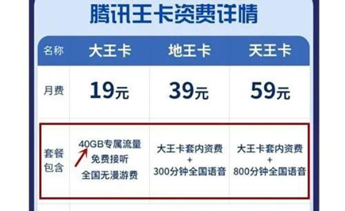 買60G流量只能用40G?浙江消保委:聯通公司涉合同違約