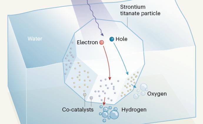 紫外线下水分解制氢效率超96%:日本科学家改进光催化剂