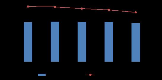 图4 近五年城镇登记失业情况