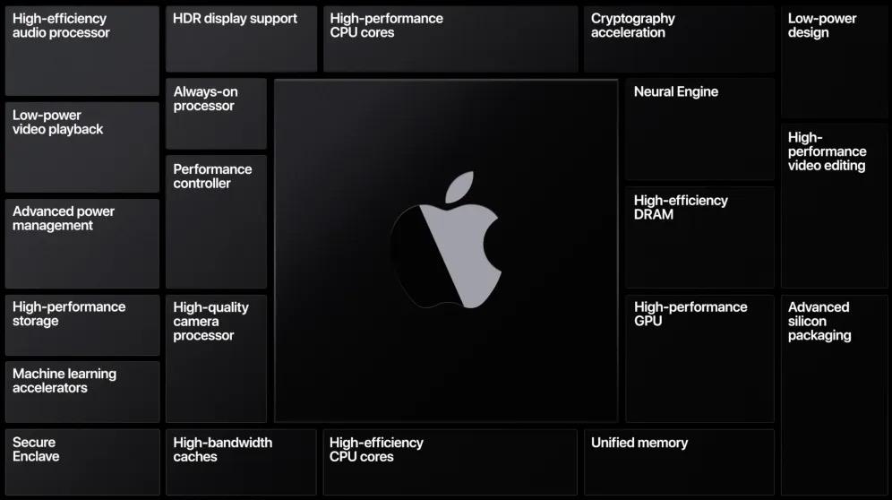 苹果的芯片将使Mac电脑:变得更快更强的同时还消耗更少的功率