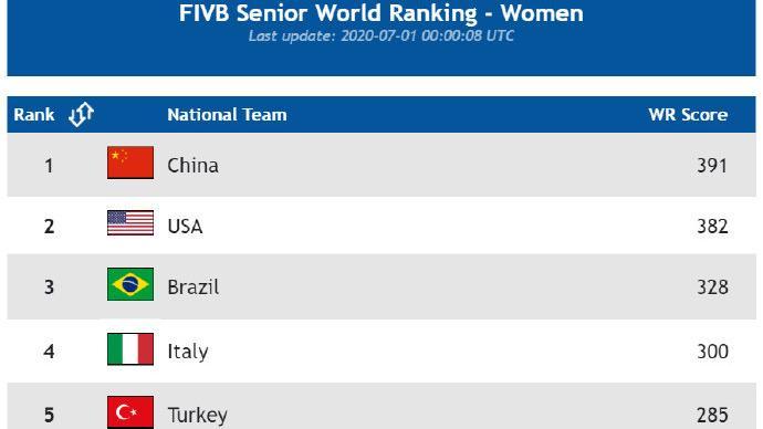 中国女排又列世界第一,美国、巴西分列二三