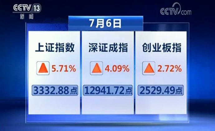 交易熱情一度造成股票軟件卡頓,新華社評A股動能來自何方