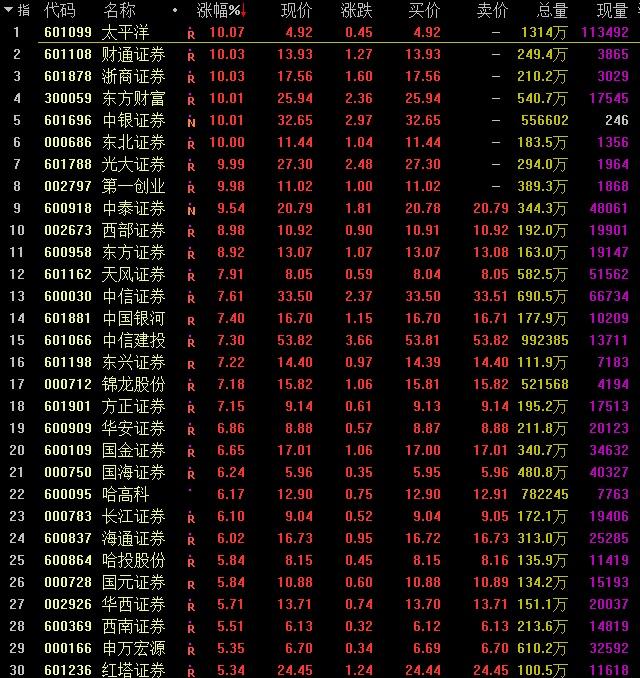 证券板块个股涨幅榜