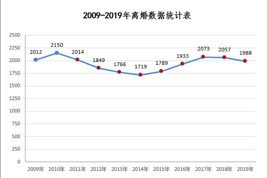 2009-2019慈溪市离婚数据统计表。