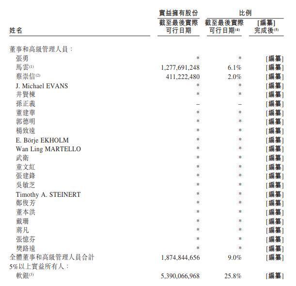 2019年11月,阿里递交港交所上市招股书吐露的股权组织