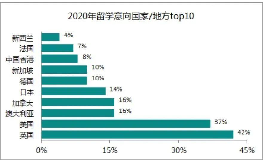 """""""新东方""""《2020中国留学白皮书》称,中国学生留学意向出现变化。"""