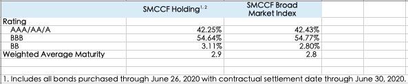 截至6月26日,美联储购买的消费行业债券居多,消费者非周期性企业债占比最大,为整体的20.27%,且BBB级企业债占比达54.77%。