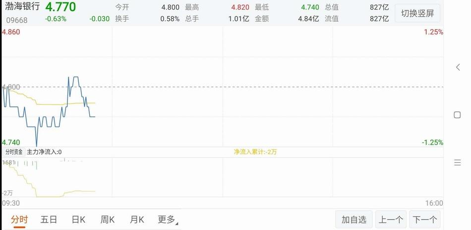 截至现在,渤海银走股价走势。