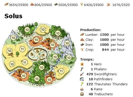 《Travian》的资源地块设计