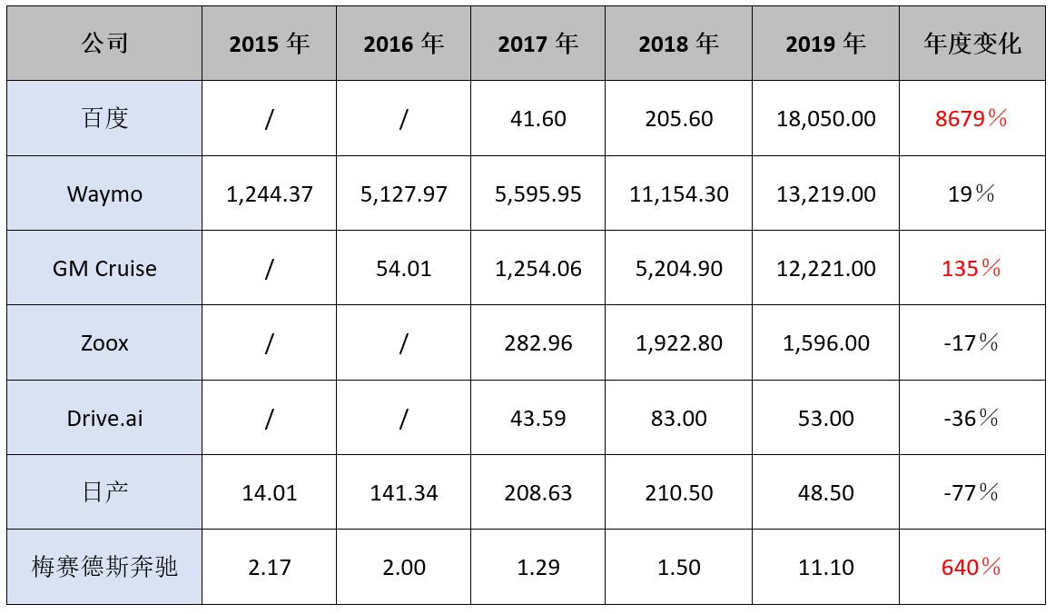 加州DMV历年统计的自动驾驶公司自主报告的安全员干预情况表,2015-2019(本文作者注:该表数据真实性引来不少质疑,这里仅供参考。)