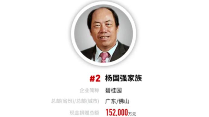 福布斯發布2020年中國慈善榜,楊國強家族第12次入選