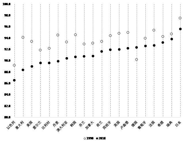 数据来源:https://stats.oecd.org/index.aspx?r=915265# 图2 主要发达国家男性(25-54岁)劳动参与率(1990-2018)