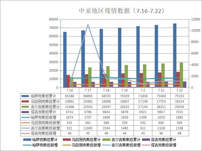 中亚地区疫情数据。作者制图