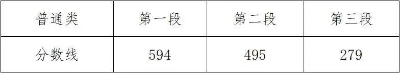 一文全览|山东新疆等省份河北青年管理干部学院公布高考分数线,31省份均已公布