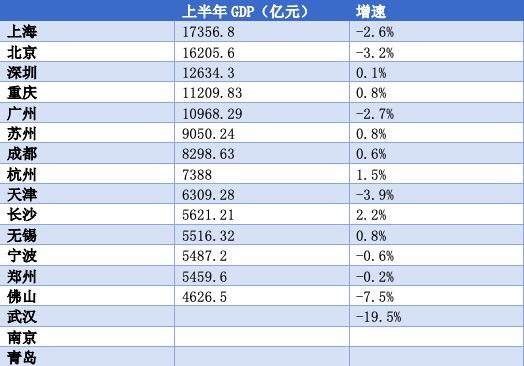 17座万亿GDP城市2020年上半年经济增长情况,各地统计局