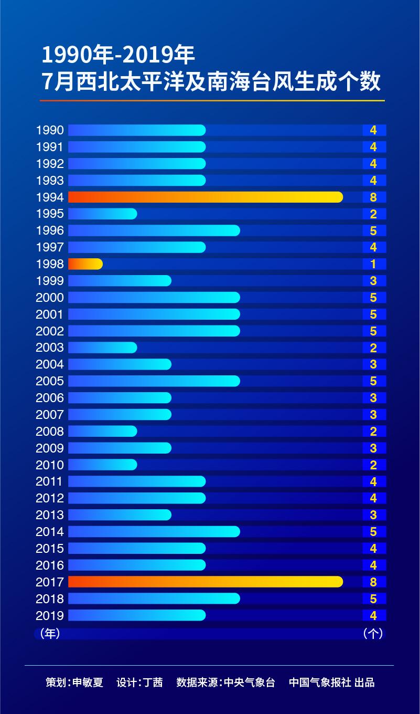 1990年至2019年逐年7月西北太平洋以及南海台风生成数变化曲线