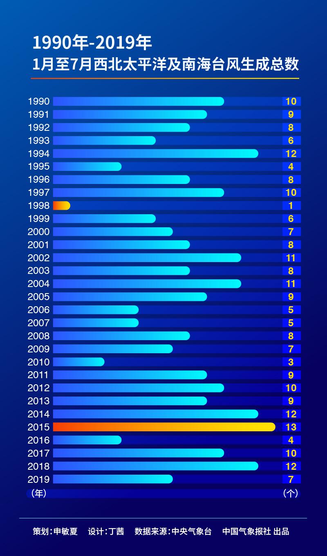 1990年至2019年1月至7月西北太平洋以及南海台风生成数变化曲线
