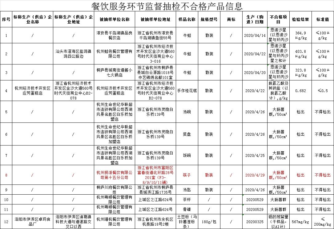 来源:杭州市市场监管局官网