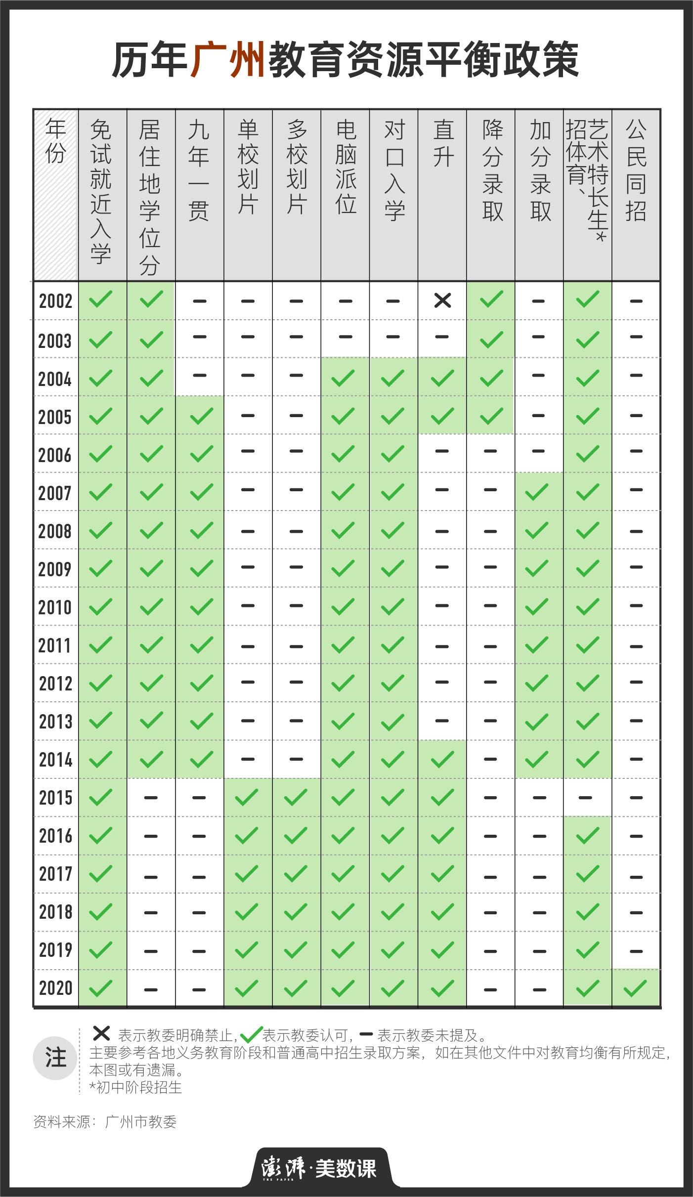 赢咖3平台:回看近20年教育均衡化政策,除了多校划片,还能怎么做?