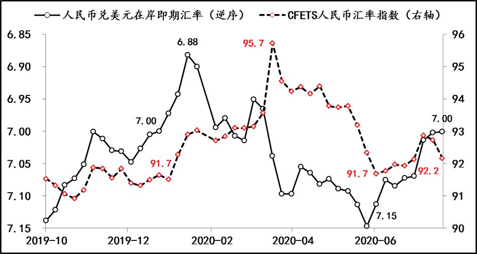人民币兑美元汇价和汇率指数走势 数据来源:Wind