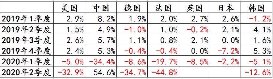部分经济体GDP季环比折年率变化情况数据来源:Wind