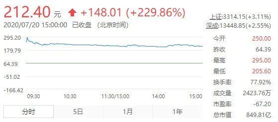 图2:寒武纪A股上市首日股价走势