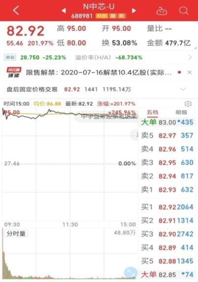 图1:中芯国际A股上市首日股价走势