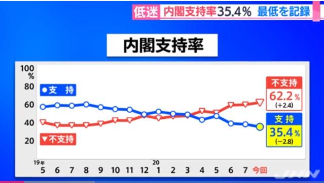 不支持率首次超过六成(JNN)