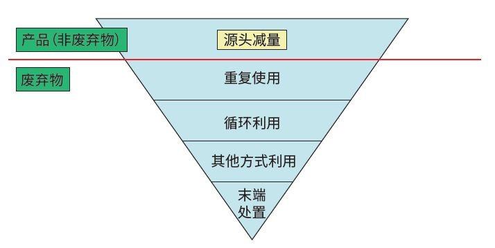 欧盟废弃物管理分级策略。本图摘自《垃圾分类的全球经验与上海实践》,澎湃研究所 编著