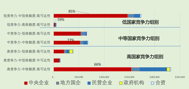"""图1: 各类中资企业在不同类别国家的投资状况 资料来源:《""""一带一路""""地缘经济研究——宏观分析与案例跟踪》,""""一带一路""""香港国际中心,2020,王缉宪博士主笔。"""