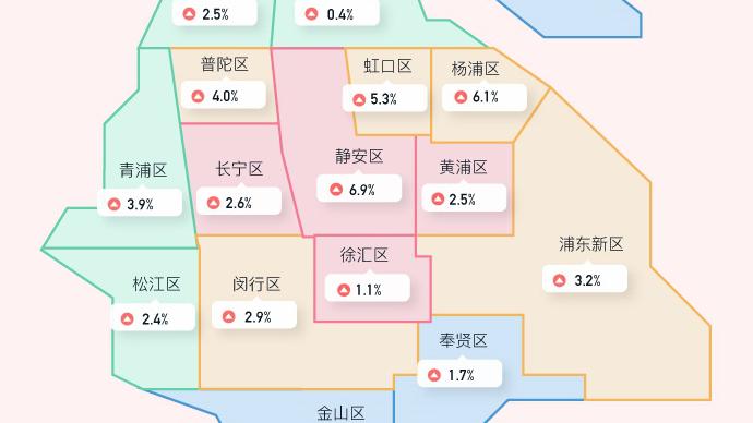 一线城市租房热度环比均上涨,广州环比涨幅6.3%居首