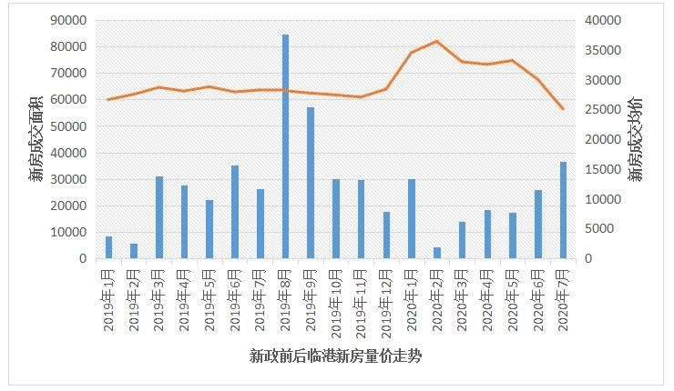 (数据来源:上海中原地产)