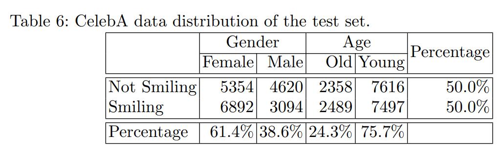 CelebA数据库中的数据分布