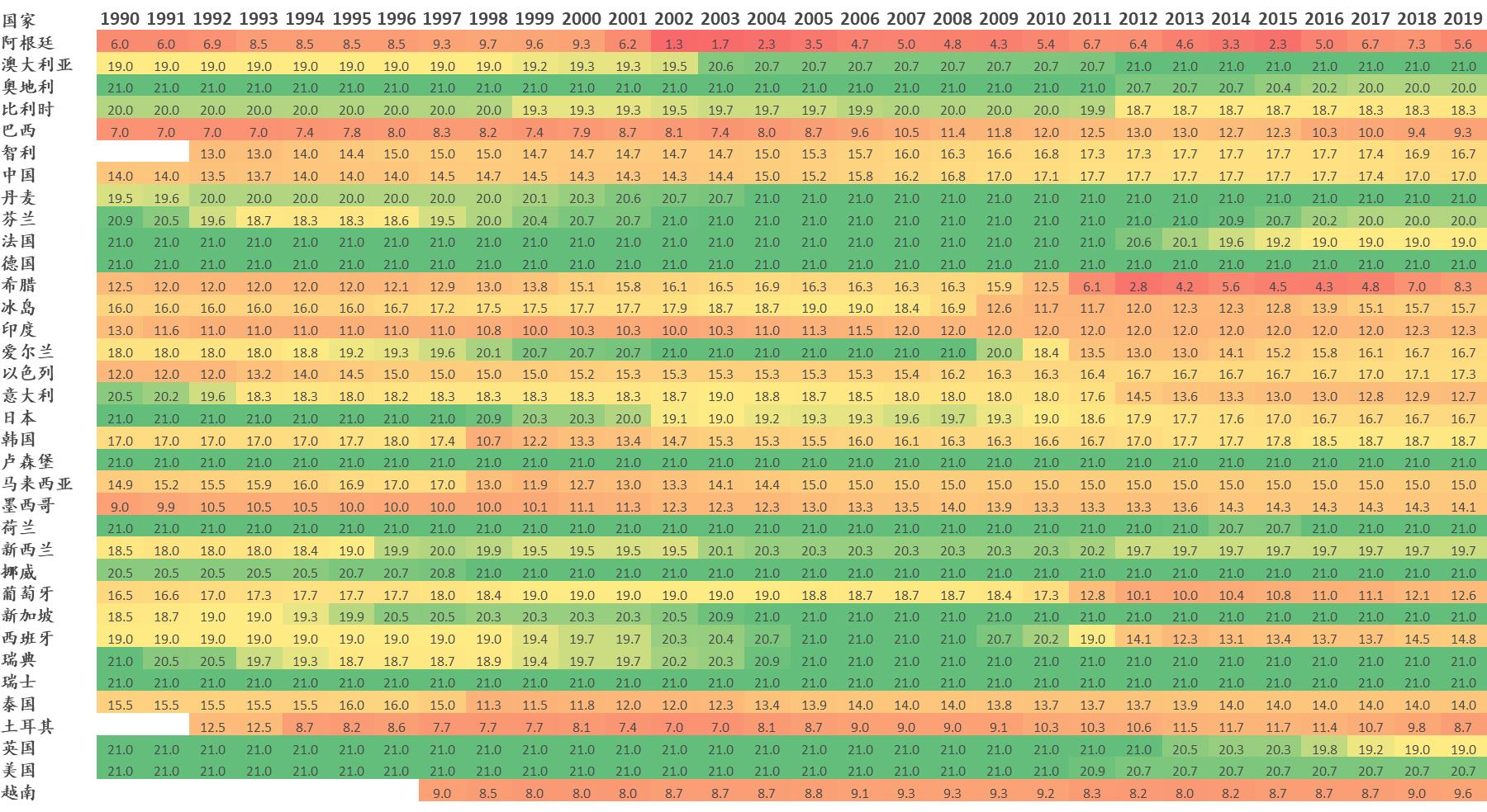 表1:长期主权债务评级(1-21) 数据来源:IMF,东方证券 说明:分值越大,评级越高(颜色越深,评级越低)