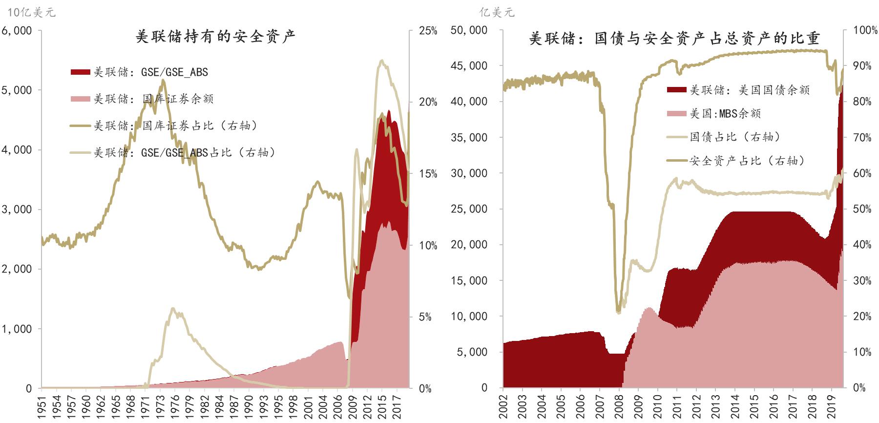图4:美联储持有的美国国债余额/占比 数据来源:美联储,CEIC,东方证券