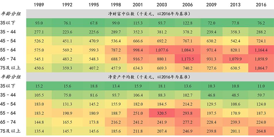 表2:居民净财富与年龄成正比 数据来源:美联储,东方证券