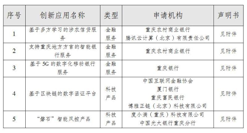 重庆市金融科技创新监管试点应用公示信息表