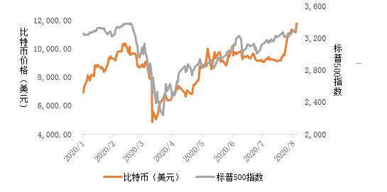 比特币与标普500指数的趋势转折图