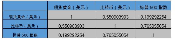 各类资产相有关数矩阵 来源:OKEx Research