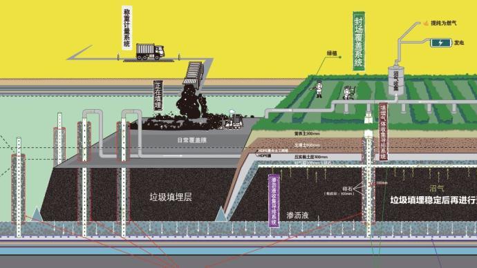 這三張圖,讓上海的垃圾末端處理一目了然
